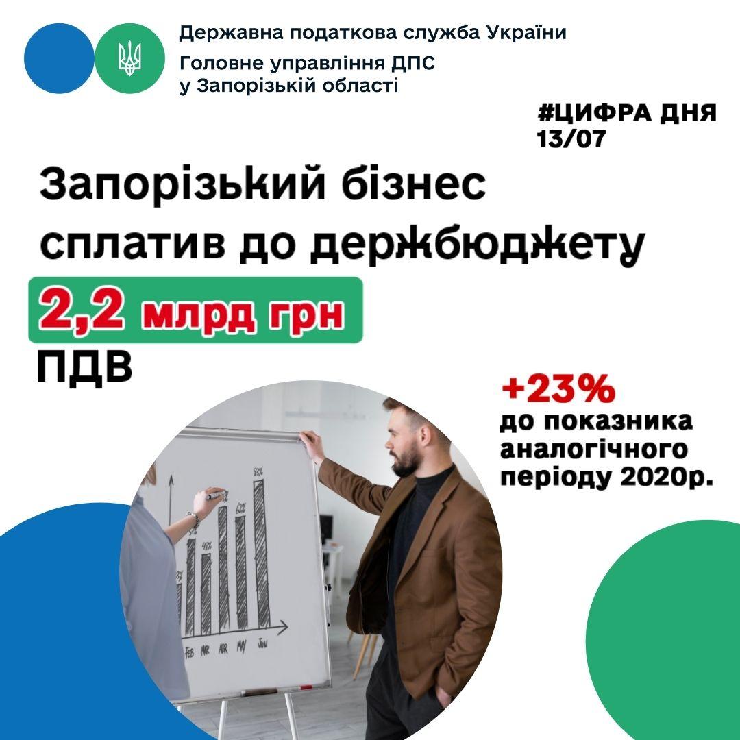 Запорізький бізнес сплатив понад два мільярди гривень ПДВ