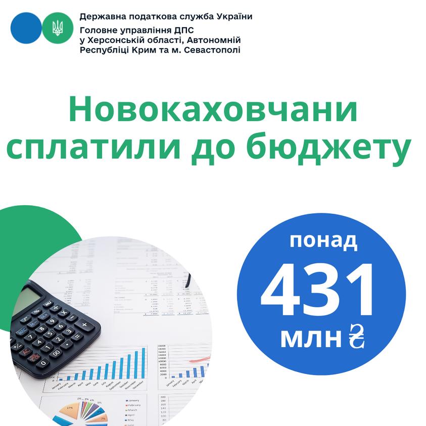 Новокаховчани сплатили до бюджету понад 431 мільйон гривень